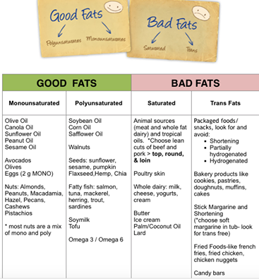 good fats vs bad fats Good fats vs bad the good with all the confusing news about fats, you might think it's easier to steer clear of them altogether not so the good fats,.
