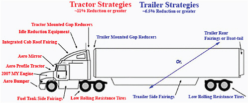 Truck trailer wiring diagram moreover semi truck and trailer parts